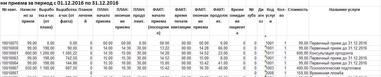 Исходный вид таблицы с данными